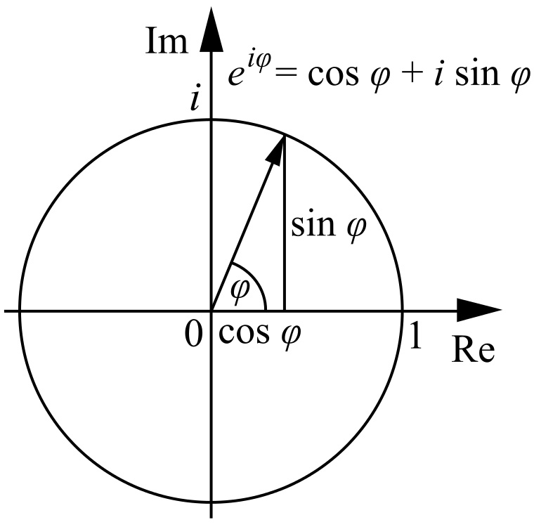 e^iφ graphed on the complex plane is a circle whose radius is 1.