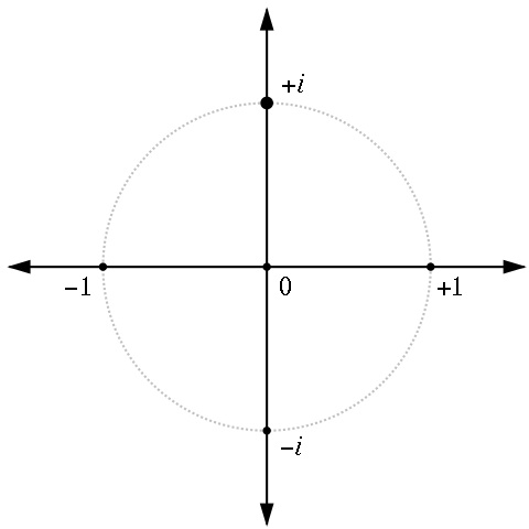 In the complex plane, 1 is one unit to the right of 0, -1 is one unit to the left of 0, while i is one unit above 0.