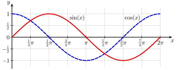 Sine and cosine graph as waves.